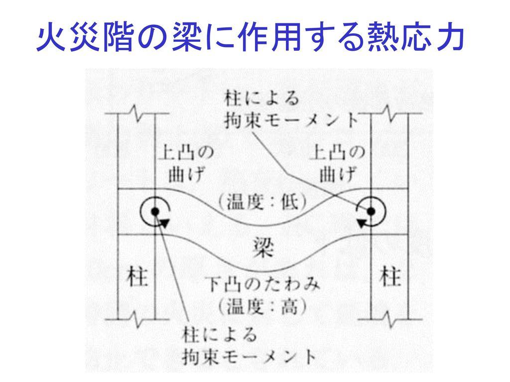 火災階の梁に作用する熱応力