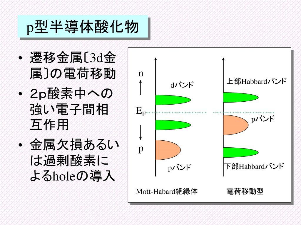 p型半導体酸化物 遷移金属〔3d金属〕の電荷移動 2p酸素中への強い電子間相互作用 金属欠損あるいは過剰酸素によるholeの導入 n EF