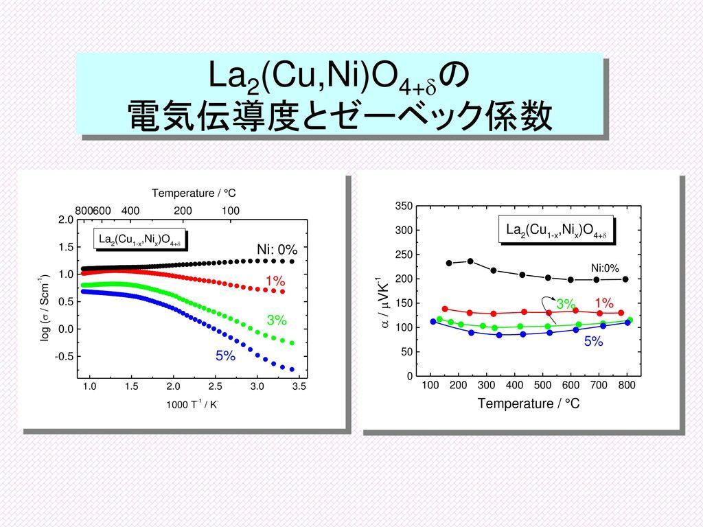 La2(Cu,Ni)O4+dの 電気伝導度とゼーベック係数