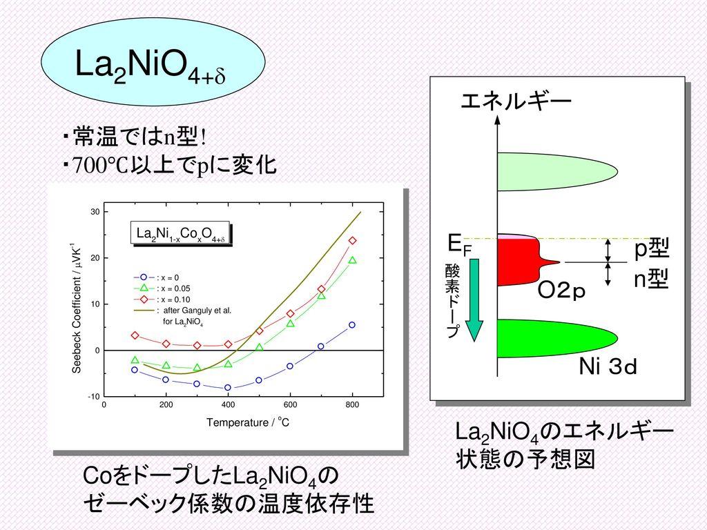 La2NiO4+d エネルギー ・常温ではn型! ・700℃以上でpに変化 EF p型 n型 O2p Ni 3d
