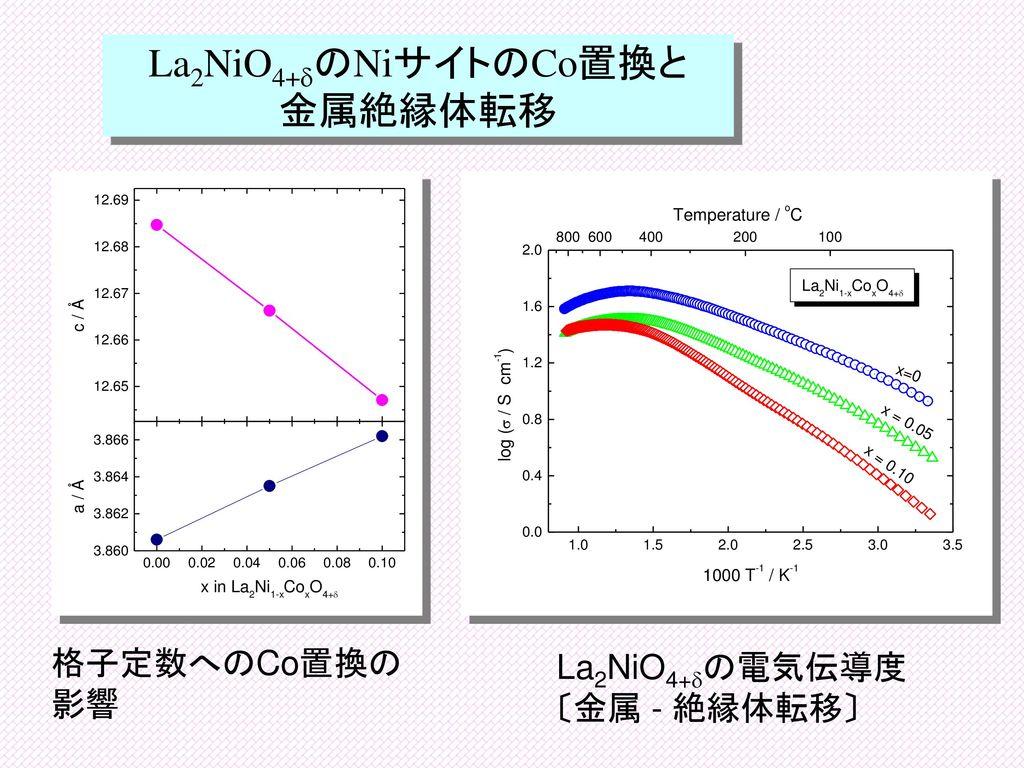 La2NiO4+dのNiサイトのCo置換と 金属絶縁体転移