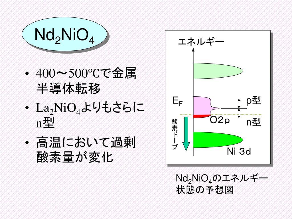 Nd2NiO4 400~500℃で金属半導体転移 La2NiO4よりもさらにn型 高温において過剰酸素量が変化 エネルギー EF p型