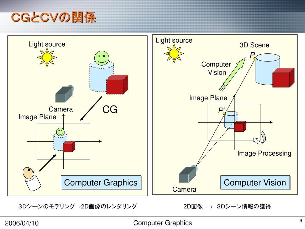 Computer Graphics 第1回 Introduction 芝浦工業大学情報工学科 青木 義満
