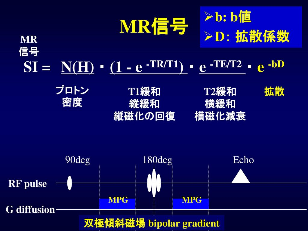 SI = N(H) ・ (1 - e -TR/T1) ・ e -TE/T2 ・ e -bD 双極傾斜磁場 bipolar gradient