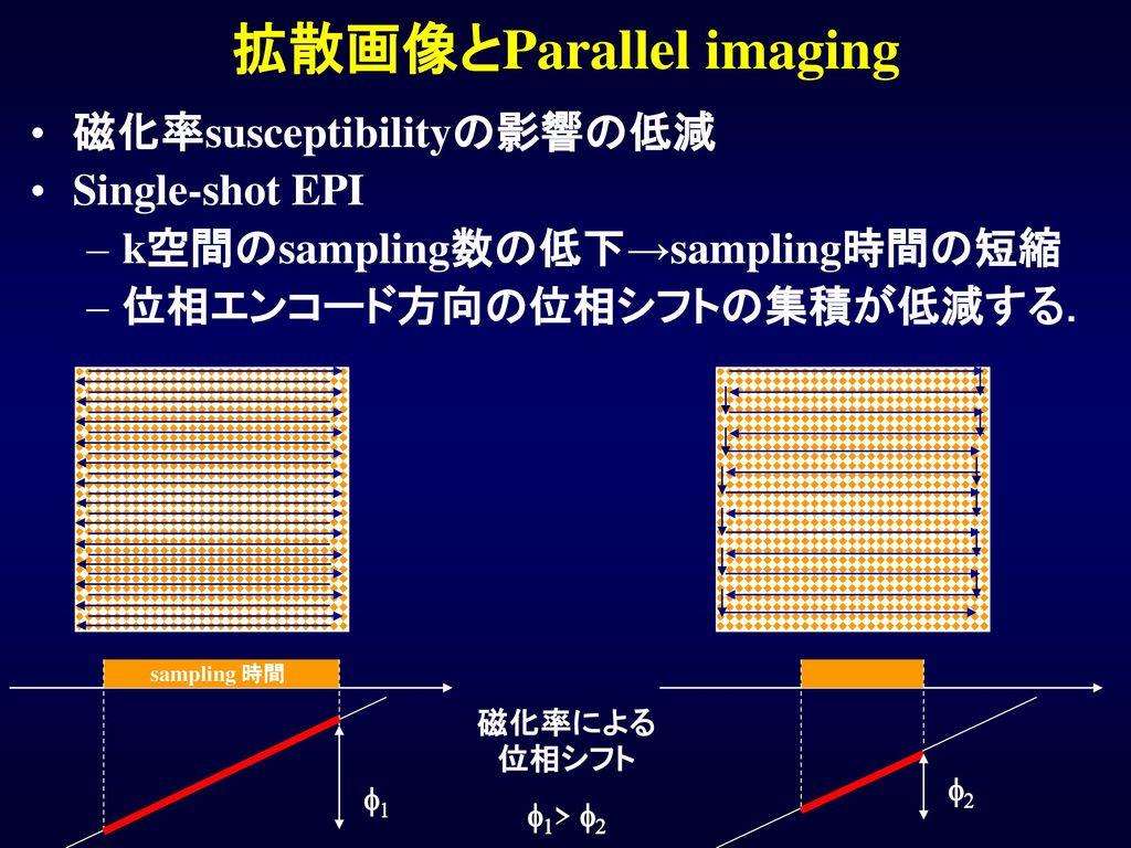 拡散画像とParallel imaging