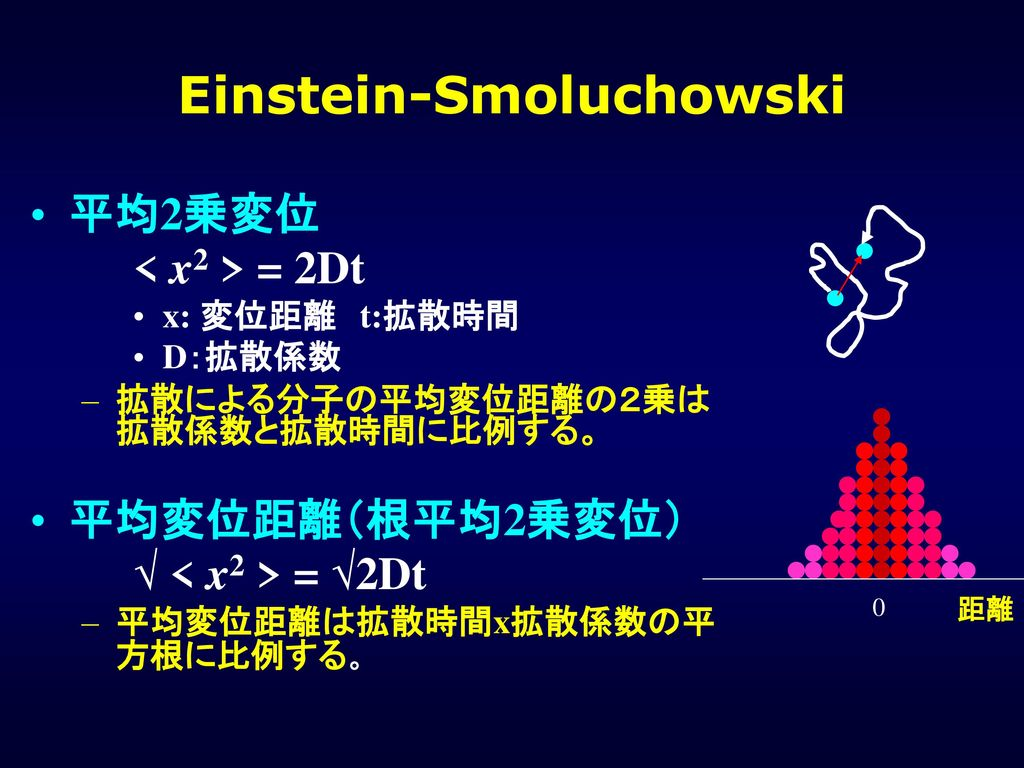 Einstein-Smoluchowski