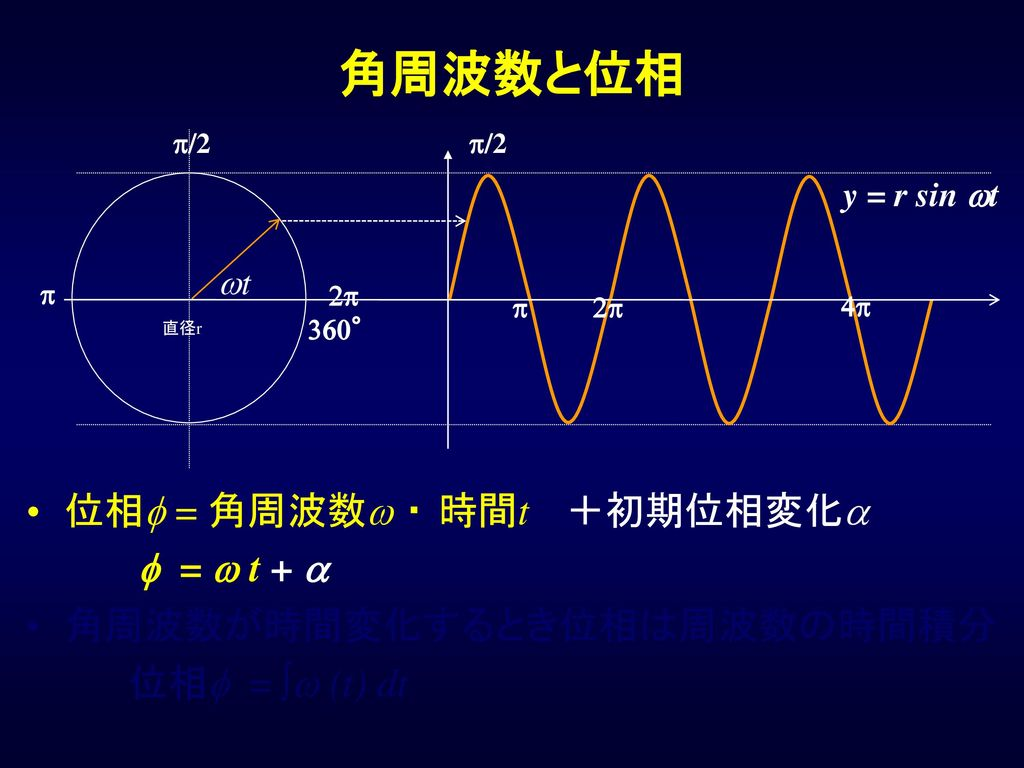 角周波数と位相 位相f = 角周波数w ・ 時間t +初期位相変化a f = w t + a