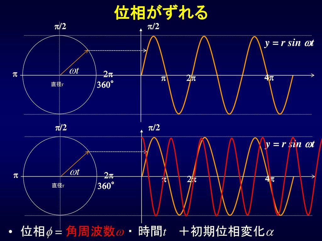 位相がずれる 位相f = 角周波数w ・ 時間t +初期位相変化a y = r sin wt wt y = r sin wt wt p/2