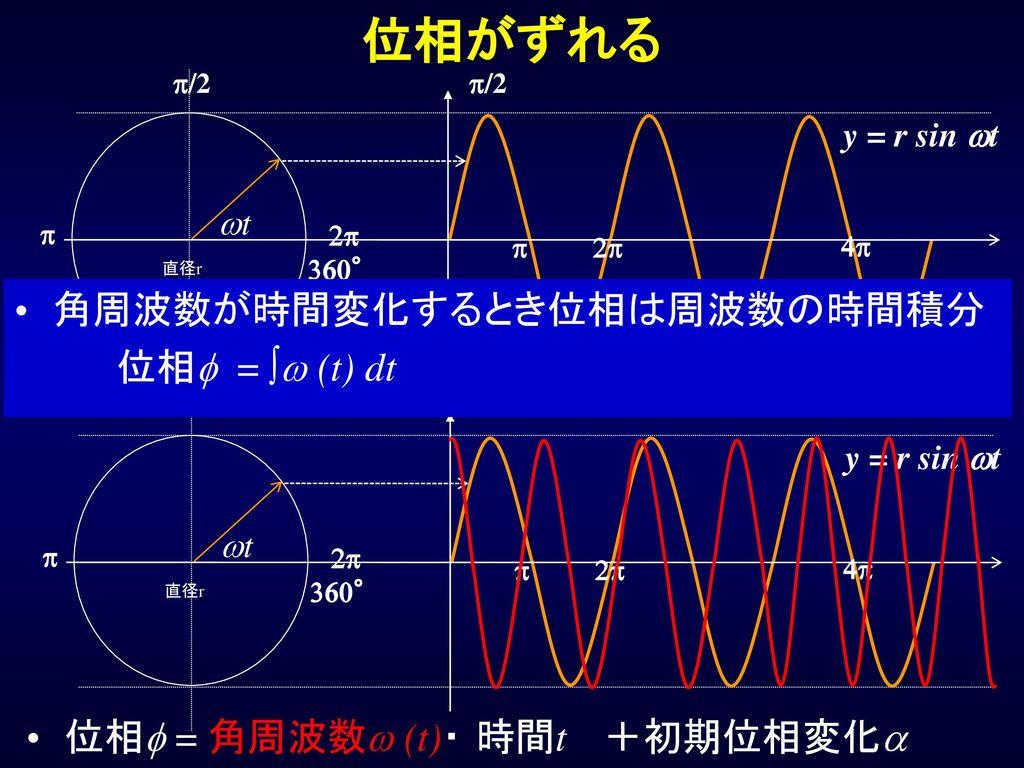 位相がずれる 角周波数が時間変化するとき位相は周波数の時間積分 位相f = ∫w (t) dt