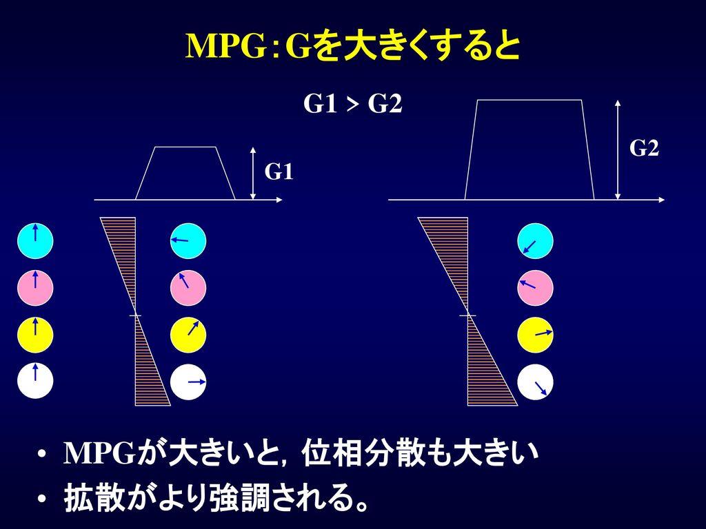 MPG:Gを大きくすると G1 > G2 G2 G1 MPGが大きいと,位相分散も大きい 拡散がより強調される。