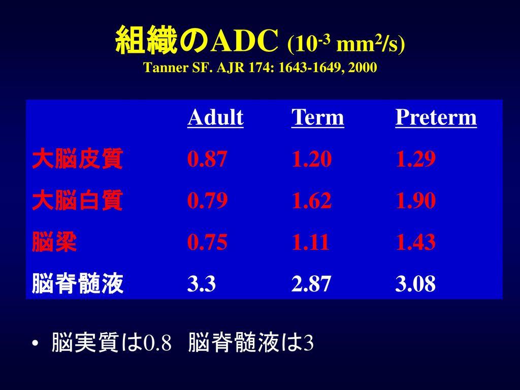 組織のADC (10-3 mm2/s) Tanner SF. AJR 174: 1643-1649, 2000