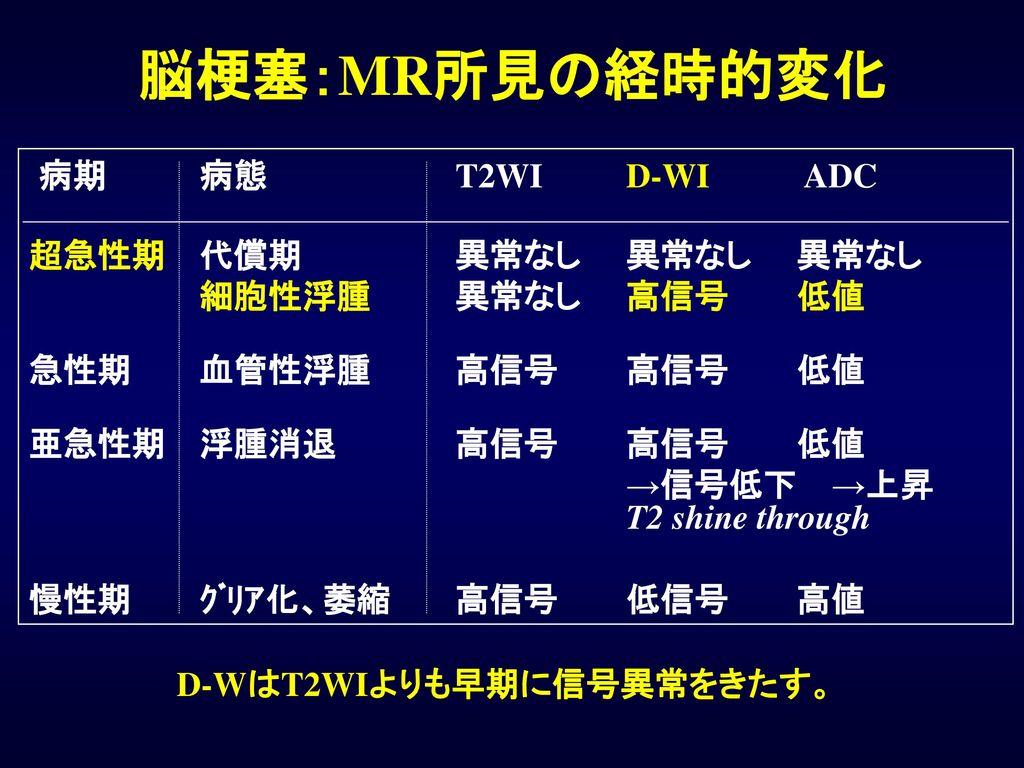 D-WはT2WIよりも早期に信号異常をきたす。