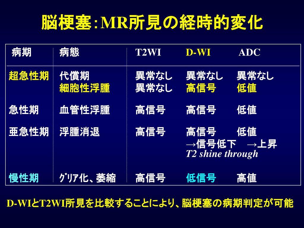 D-WIとT2WI所見を比較することにより、脳梗塞の病期判定が可能