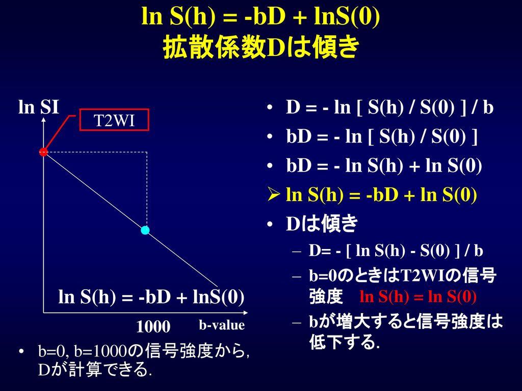 ln S(h) = -bD + lnS(0) 拡散係数Dは傾き