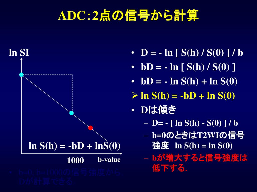 ADC:2点の信号から計算 ln SI D = - ln [ S(h) / S(0) ] / b