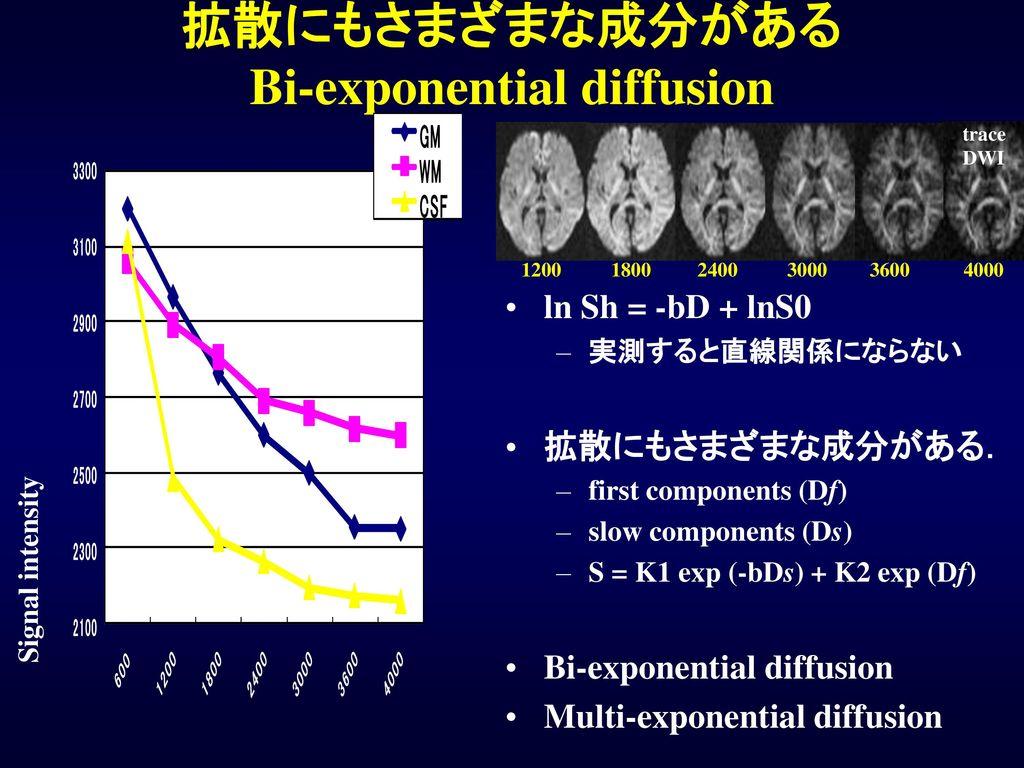拡散にもさまざまな成分がある Bi-exponential diffusion
