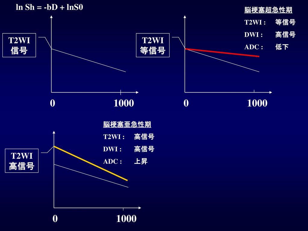1000 1000 1000 ln Sh = -bD + lnS0 T2WI等信号 T2WI信号 T2WI高信号 脳梗塞超急性期