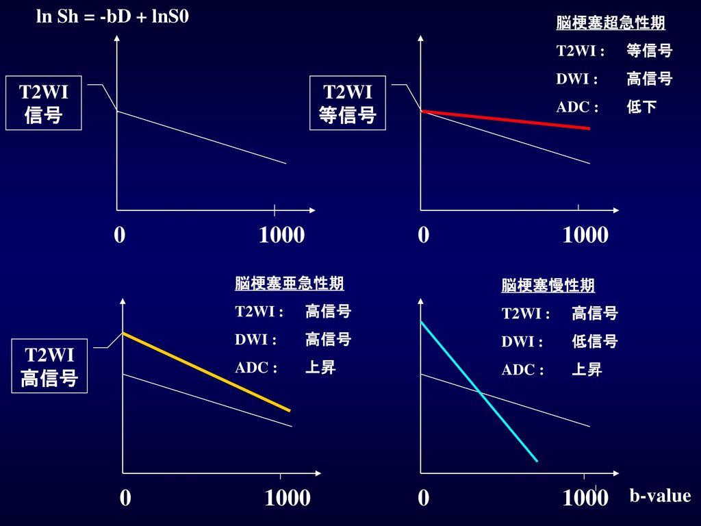 1000 1000 1000 1000 ln Sh = -bD + lnS0 T2WI等信号 T2WI信号 T2WI高信号 b-value