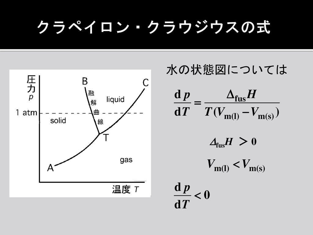 クラペイロン・クラウジウスの式 水の状態図については DfusH > 0