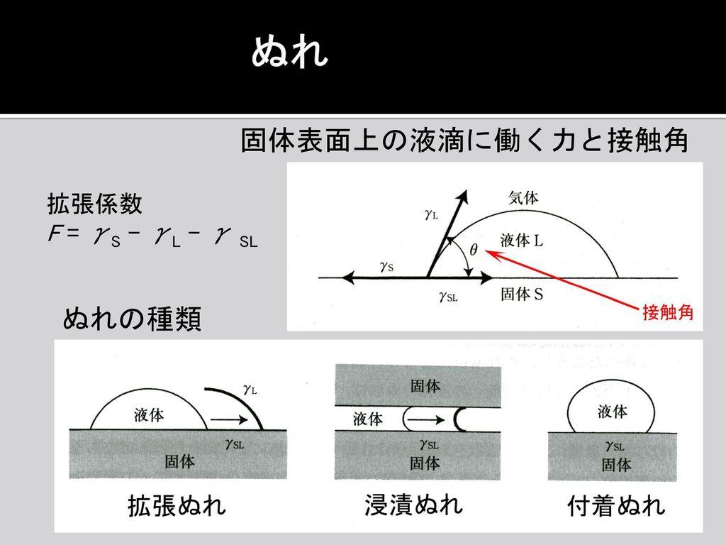 ぬれ 固体表面上の液滴に働く力と接触角 拡張係数 F = γS – γL – γ SL ぬれの種類