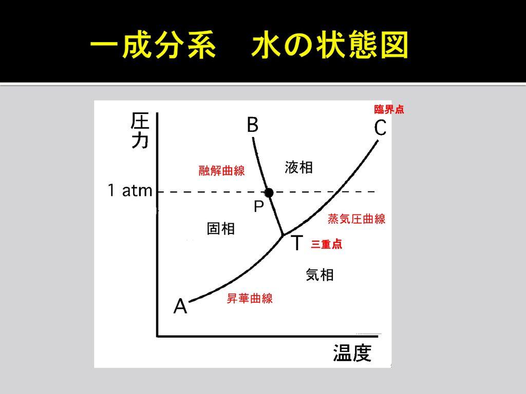 一成分系 水の状態図 臨界点 液相 融解曲線 蒸気圧曲線 固相 三重点 気相 昇華曲線