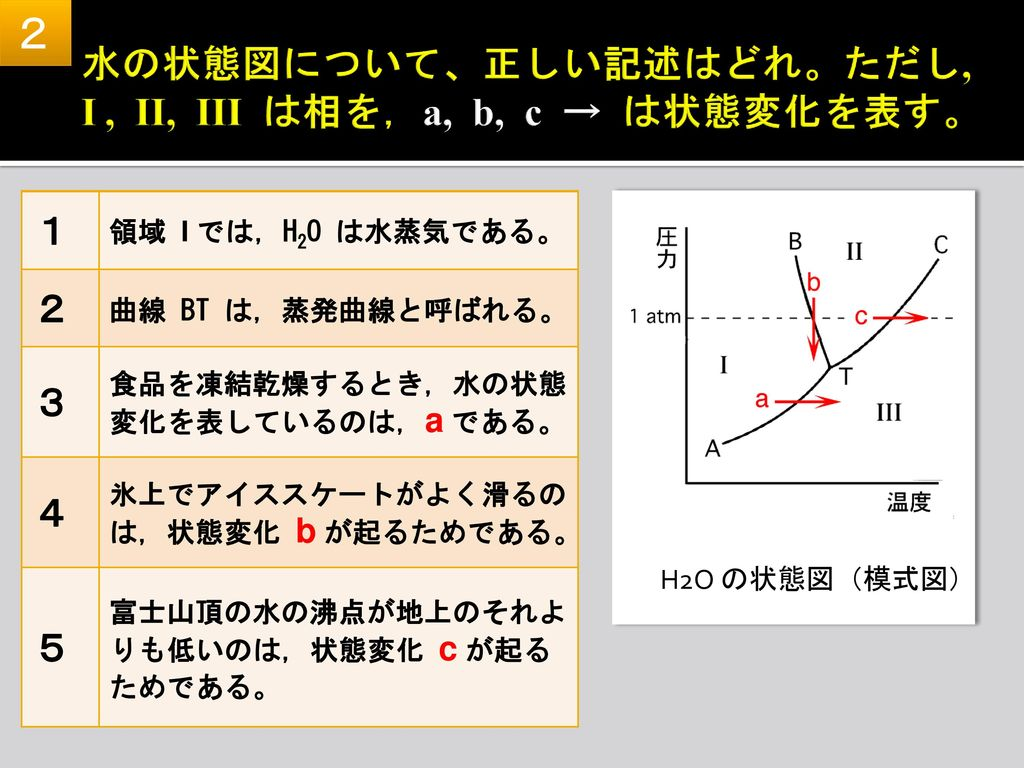 水の状態図について、正しい記述はどれ。ただし, I , II, III は相を,a, b, c → は状態変化を表す。
