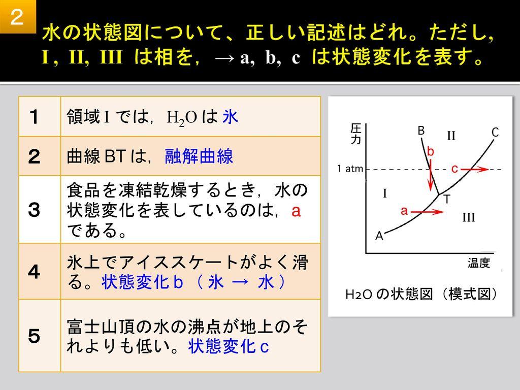 水の状態図について、正しい記述はどれ。ただし, I , II, III は相を,→ a, b, c は状態変化を表す。