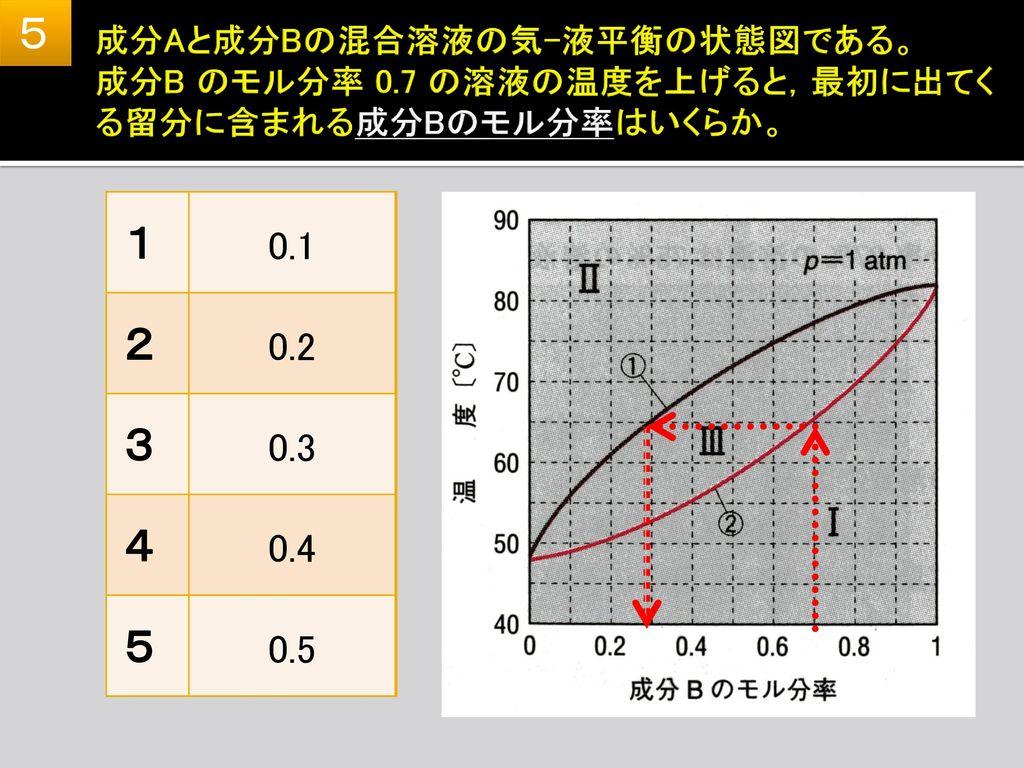 5 成分Aと成分Bの混合溶液の気-液平衡の状態図である。 成分B のモル分率 0.7 の溶液の温度を上げると,最初に出てくる留分に含まれる成分Bのモル分率はいくらか。 1. 0.1. 2. 0.2.