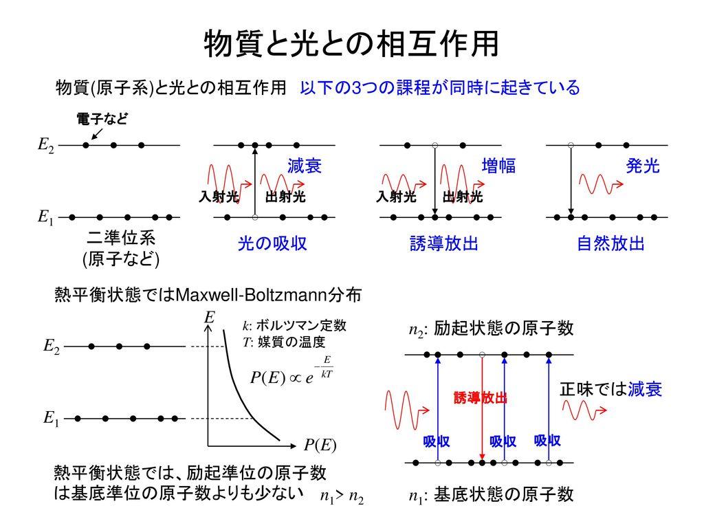 熱平衡状態ではMaxwell-Boltzmann分布