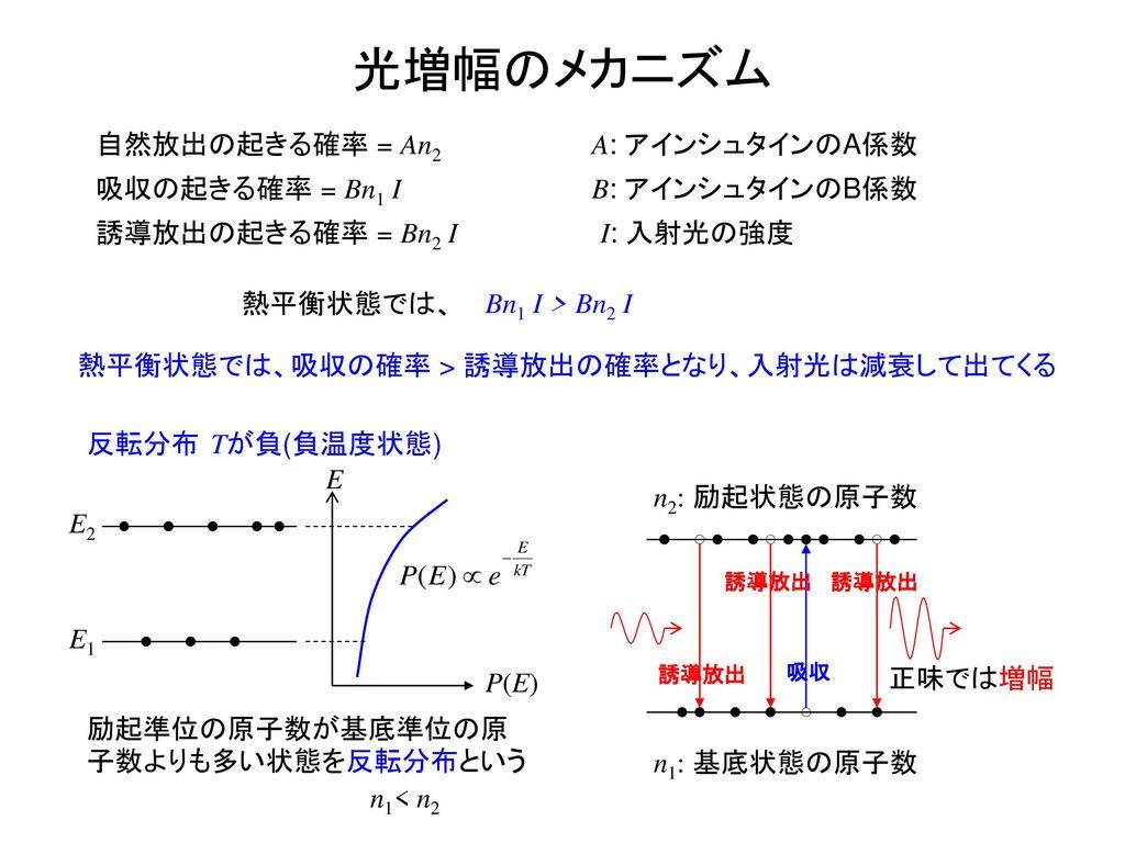 光増幅のメカニズム 誘導放出の起きる確率 = Bn2 I 吸収の起きる確率 = Bn1 I I: 入射光の強度