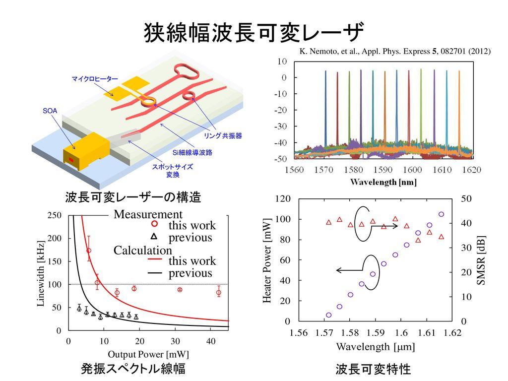 狭線幅波長可変レーザ 波長可変レーザーの構造 Measurement this work previous Calculation