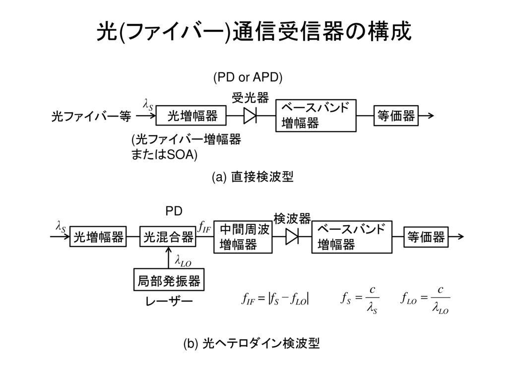 光(ファイバー)通信受信器の構成 (PD or APD) 受光器 λS ベースバンド 増幅器 光ファイバー等 光増幅器 等価器