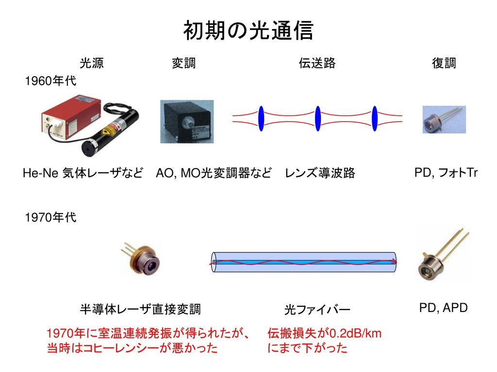 初期の光通信 光源 変調 伝送路 復調 1960年代 He-Ne 気体レーザなど AO, MO光変調器など レンズ導波路 PD, フォトTr