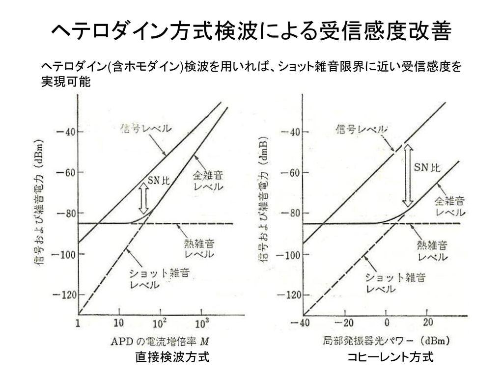 ヘテロダイン方式検波による受信感度改善 ヘテロダイン(含ホモダイン)検波を用いれば、ショット雑音限界に近い受信感度を実現可能 直接検波方式