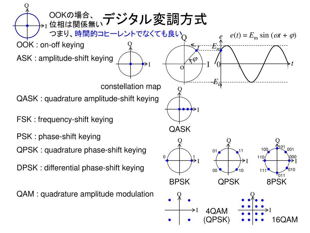デジタル変調方式 OOKの場合、 位相は関係無い つまり、時間的コヒーレントでなくても良い o t Em e j -Em I Q
