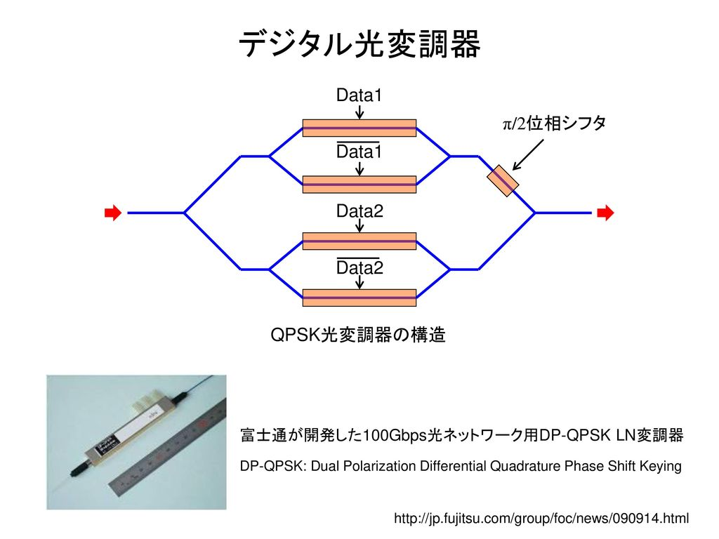 デジタル光変調器 Data1 π/2位相シフタ Data1 Data2 Data2 QPSK光変調器の構造