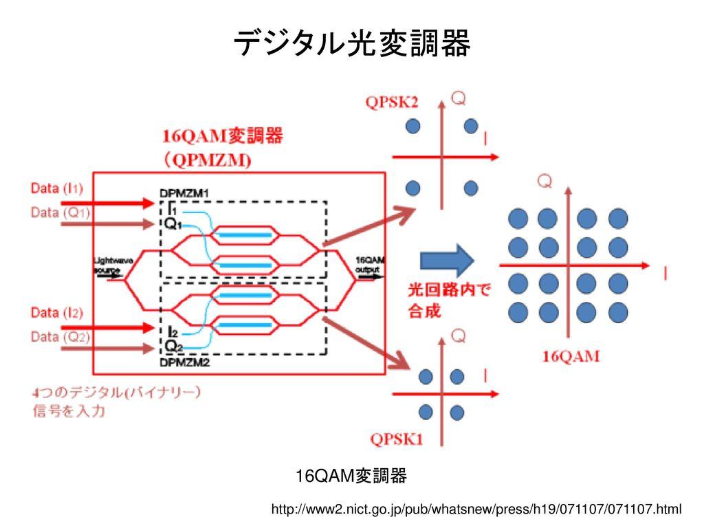 デジタル光変調器 16QAM変調器 http://www2.nict.go.jp/pub/whatsnew/press/h19/071107/071107.html