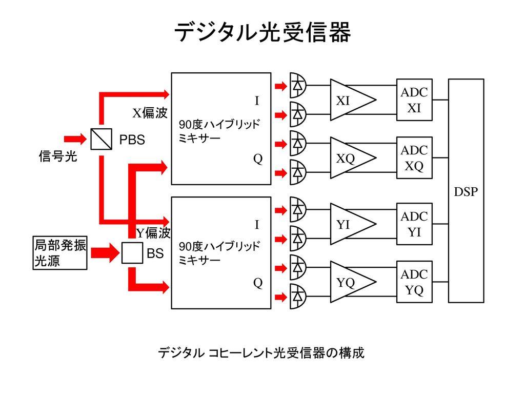 デジタル光受信器 ADC XI I XI X偏波 PBS ADC XQ 信号光 Q XQ DSP ADC YI I YI Y偏波 局部発振
