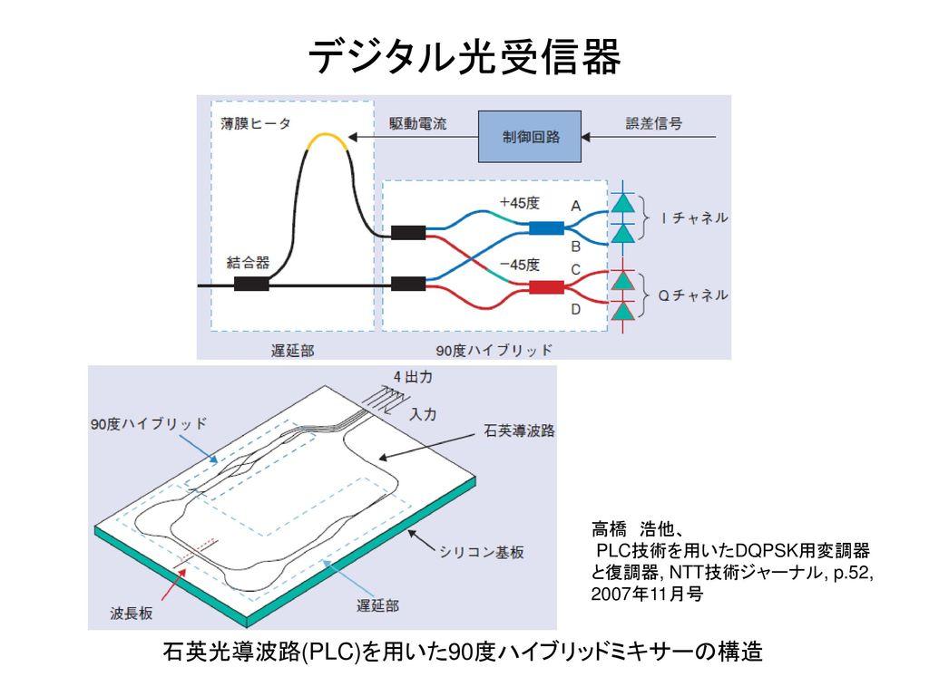 デジタル光受信器 石英光導波路(PLC)を用いた90度ハイブリッドミキサーの構造 高橋 浩他、