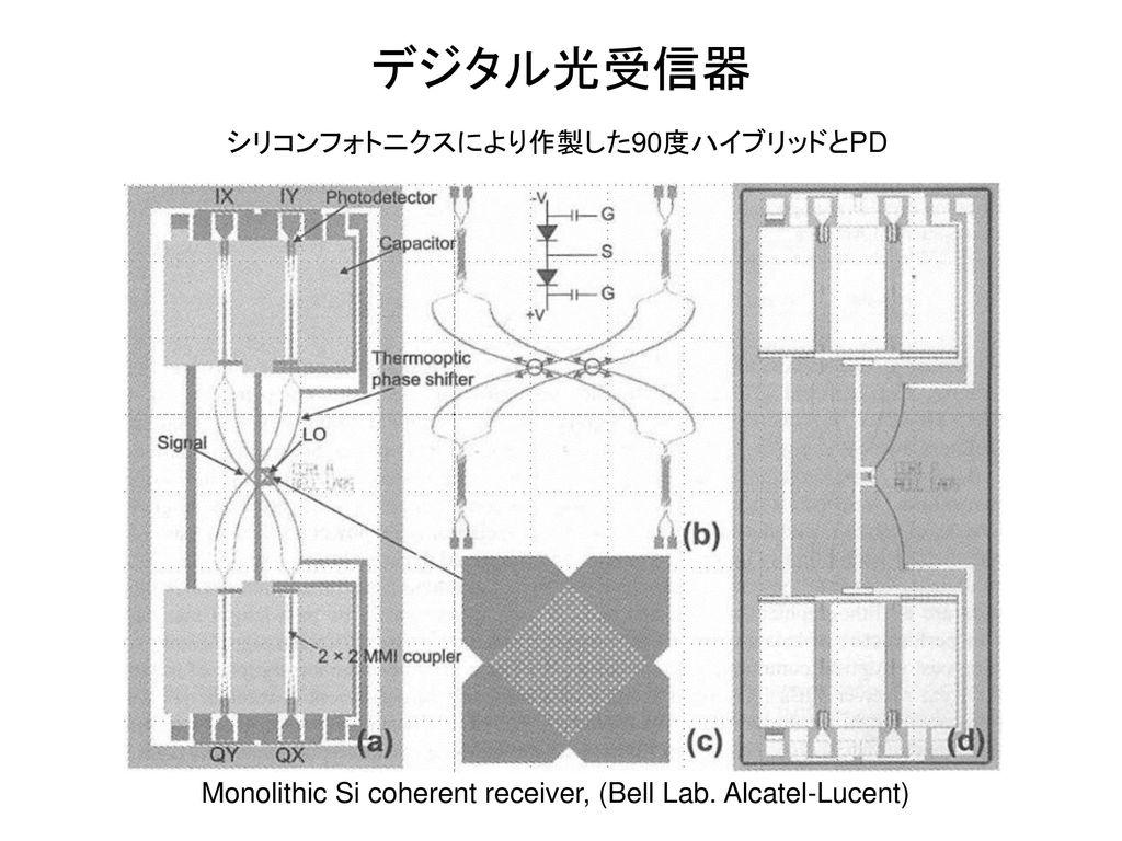 デジタル光受信器 シリコンフォトニクスにより作製した90度ハイブリッドとPD