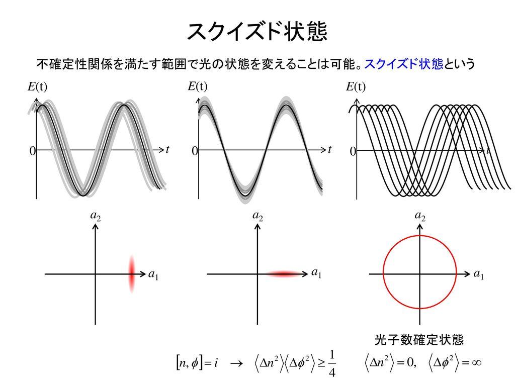 スクイズド状態 不確定性関係を満たす範囲で光の状態を変えることは可能。スクイズド状態という E(t) E(t) E(t) t t t a2