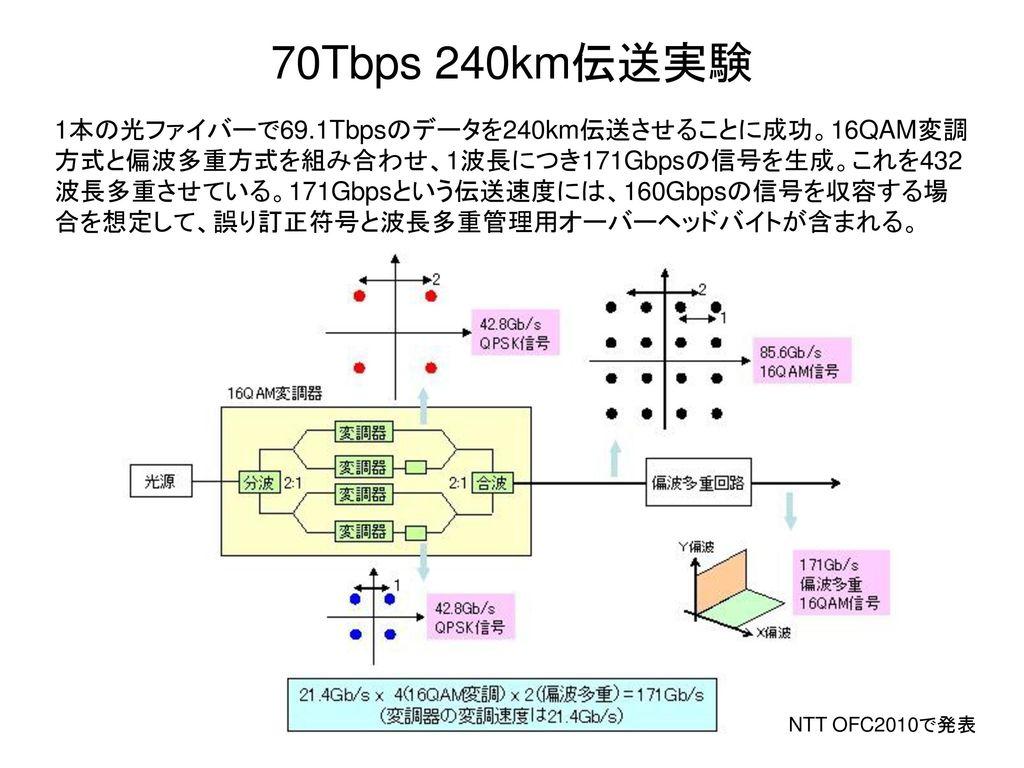 70Tbps 240km伝送実験