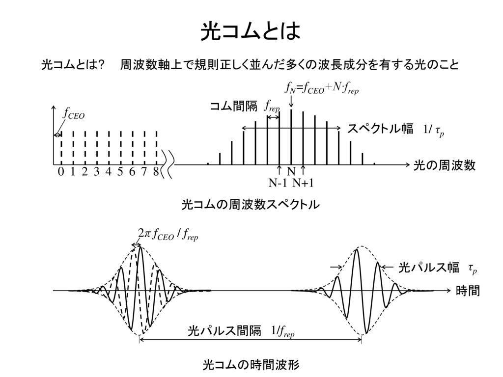 光コムとは 光コムとは 周波数軸上で規則正しく並んだ多くの波長成分を有する光のこと fN=fCEO+N∙frep コム間隔 frep