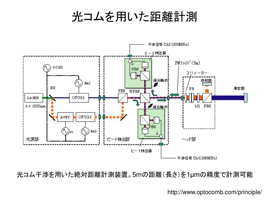 光コムを用いた距離計測 光コム干渉を用いた絶対距離計測装置。5mの距離(長さ)を1μmの精度で計測可能