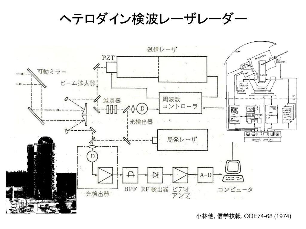 ヘテロダイン検波レーザレーダー 小林他, 信学技報, OQE74-68 (1974)
