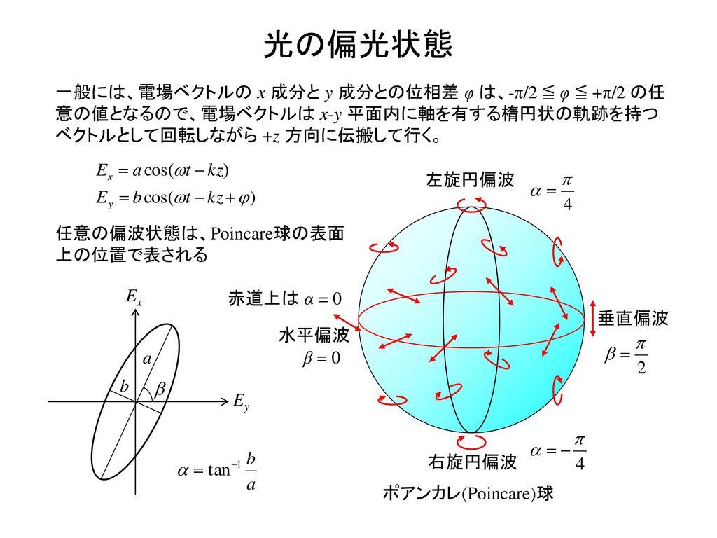 光の偏光状態 一般には、電場ベクトルの x 成分と y 成分との位相差 φ は、-π/2 ≦ φ ≦ +π/2 の任意の値となるので、電場ベクトルは x-y 平面内に軸を有する楕円状の軌跡を持つベクトルとして回転しながら +z 方向に伝搬して行く。