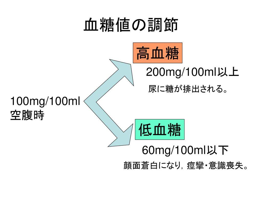 血糖値の調節 高血糖 低血糖 200mg/100ml以上 100mg/100ml 空腹時 60mg/100ml以下 尿に糖が排出される。