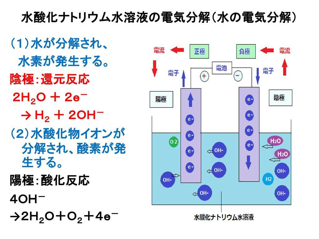 水酸化ナトリウム水溶液の電気分解(水の電気分解)
