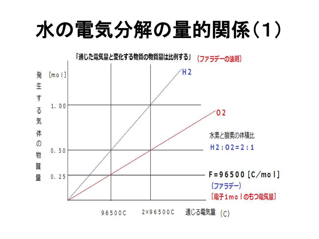 水の電気分解の量的関係(1)