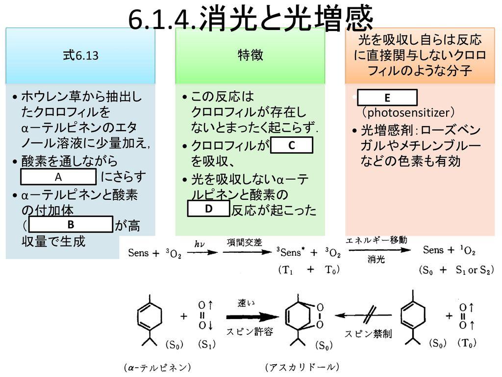 光化学 6章 6.1.4 Ver. 1.0 FUT 原 道寛.